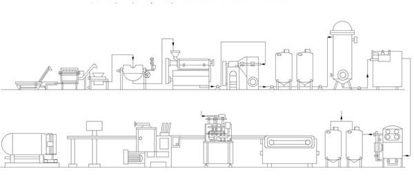 dây chuyền sản xuất nước chanh dây