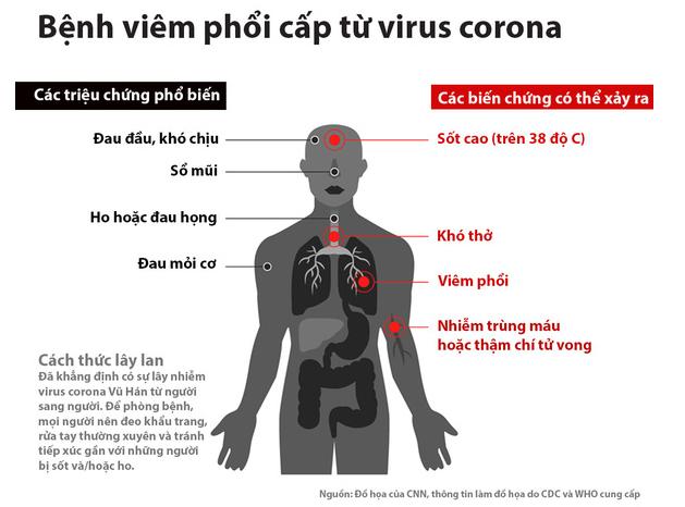 Triệu chứng khi mắc bệnh viêm phối cấp corona