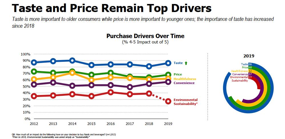 Kết quả khảo sát yếu tố thúc đẩy thói quen mua hàng của người tiêu dùng. (Nguồn: http://Foodinsight.org)