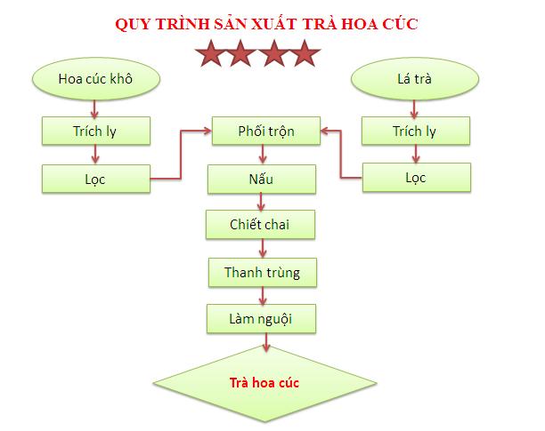 Quy trình sản xuất trà hoa cúc