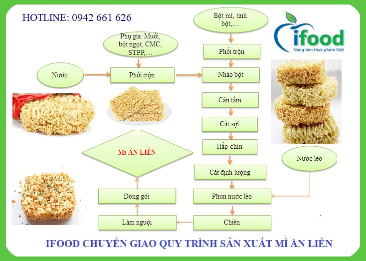 Quy trình công nghệ sản xuất mì ăn liền